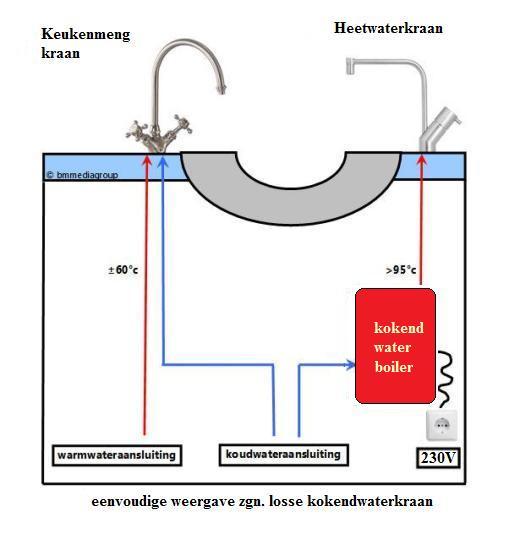 Favoriete Alle types kokend waterkraan, heetwaterkraan en Quooker AT25